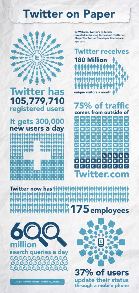 twitter stats 2010