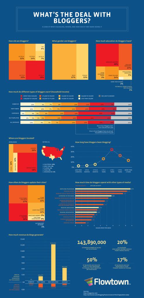 análisis de blogs y bloggeros en el mundo