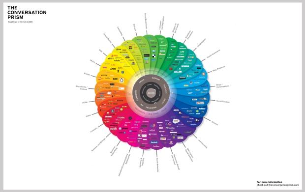 prisma conversacion brian solis social media