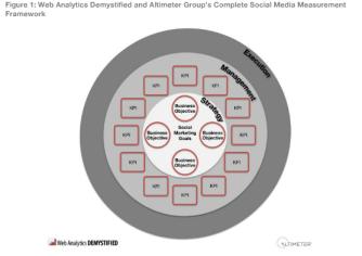 Framework metodologia para analisis y medicon se social media y social business