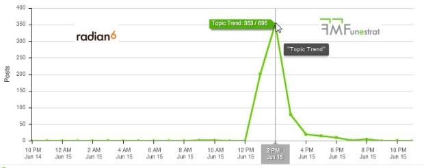 volumen tweet El universal tendencia en el tiempo